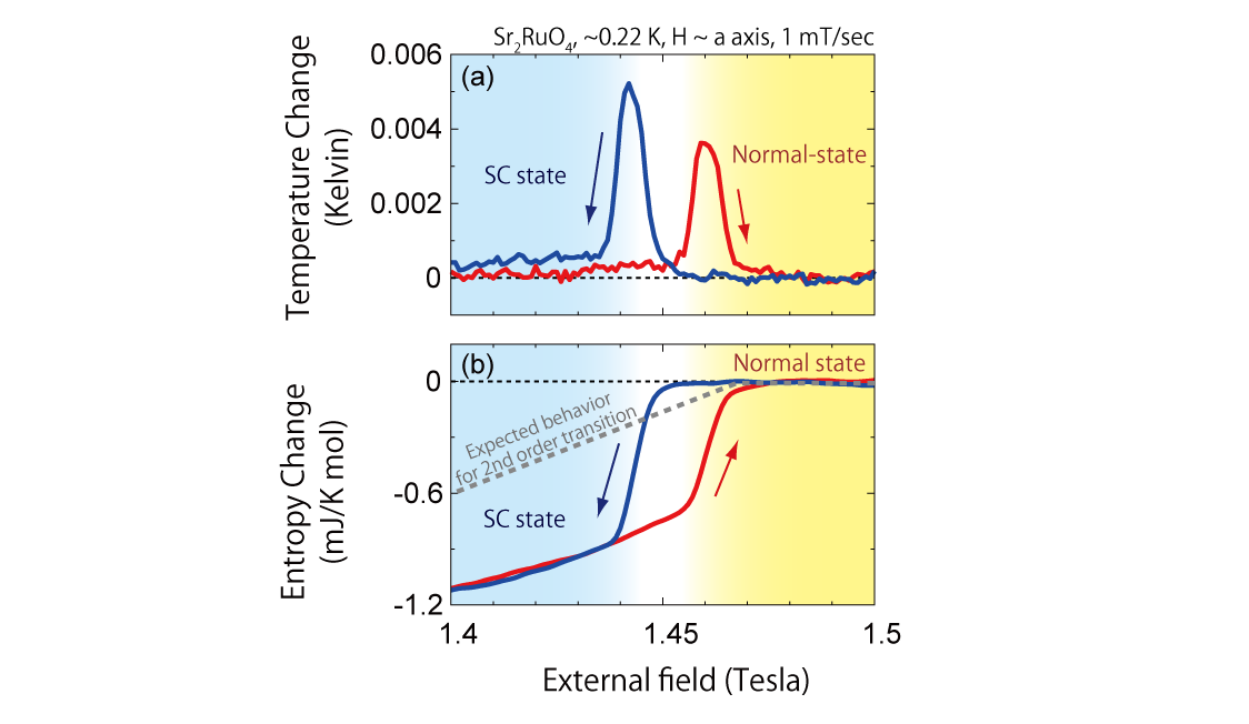 Figure on the magnetocaloric effect of Sr2RuO4