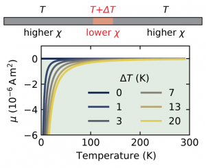 Diamagnetic-like response from localized heating of a paramagnetic material