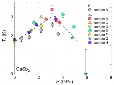 Peak in the superconducting transition temperature of the nonmagnetic topological line-nodal material CaSb2 under pressure